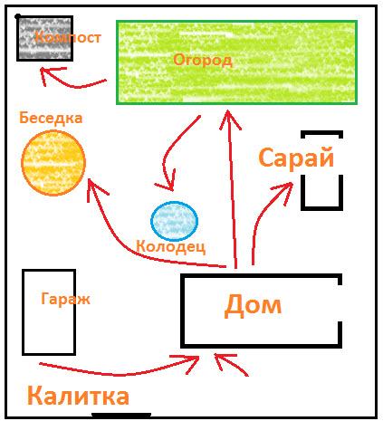 планировка садового участка и огорода как составить план сада